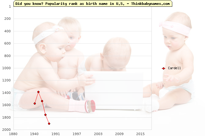 Top 2000 baby names ranking of Cardell in U.S.