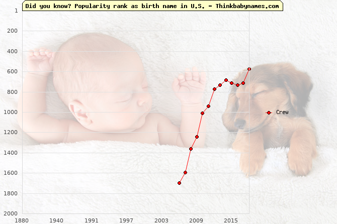 Top 2000 baby names ranking of Crew in U.S.