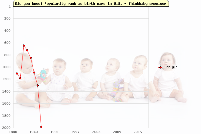 Top 2000 baby names ranking of Carlyle in U.S.