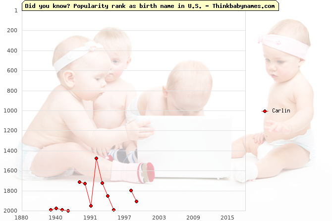 Top 2000 baby names ranking of Carlin name in U.S.