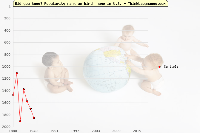 Top 2000 baby names ranking of Carlisle name in U.S.