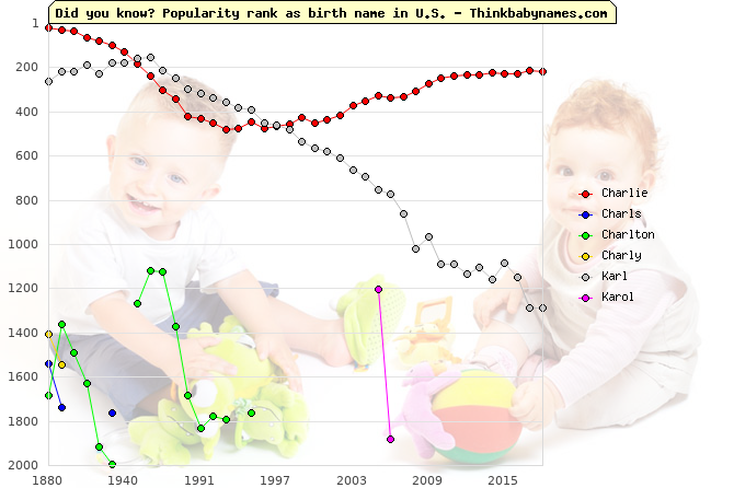 Top 2000 baby names ranking of Charlie, Charls, Charlton, Charly, Karl, Karol in U.S.