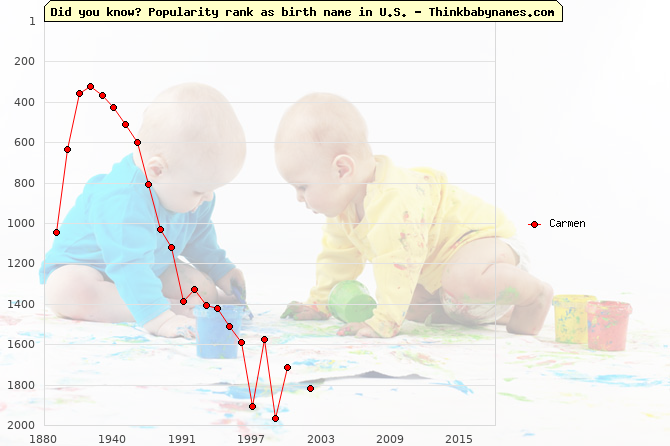 Top 2000 baby names ranking of Carmen name in U.S.