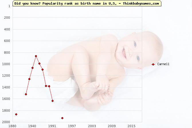 Top 1000 baby names ranking of Carnell in U.S.