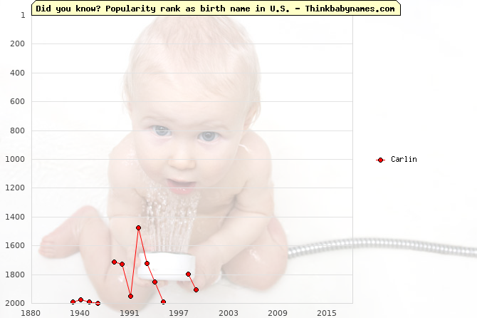 Top 2000 baby names ranking of Carlin in U.S.