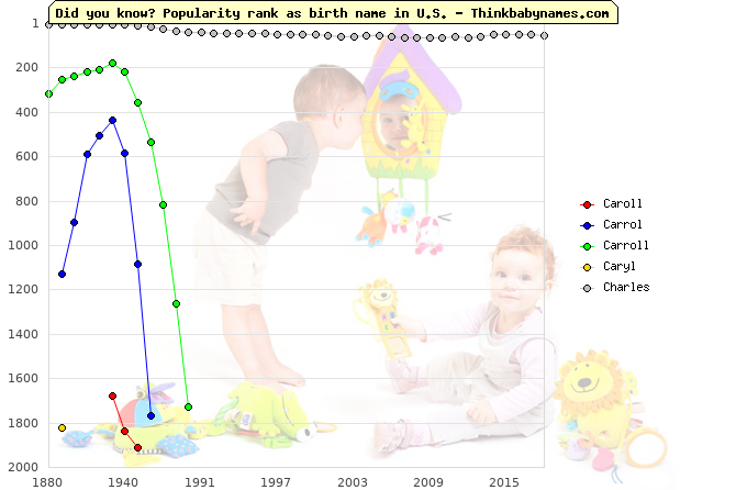 Top 2000 baby names ranking of Caroll, Carrol, Carroll, Caryl, Charles in U.S.