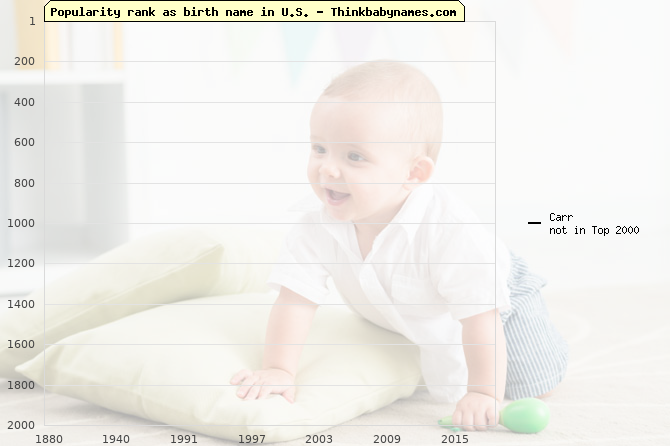 Top 2000 baby names ranking of Carr name in U.S.