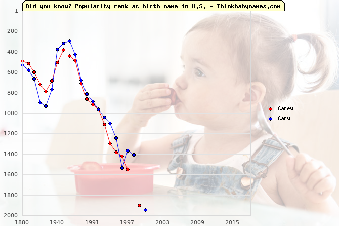 Top 2000 baby names ranking of Carey, Cary in U.S.