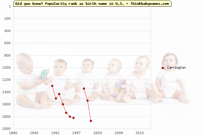 Top 2000 baby names ranking of Carrington name in U.S.