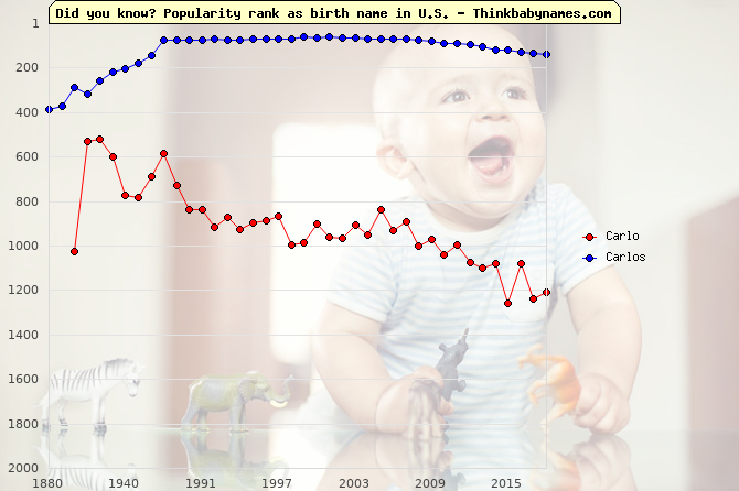 Top 2000 baby names ranking of Carlo, Carlos in U.S.