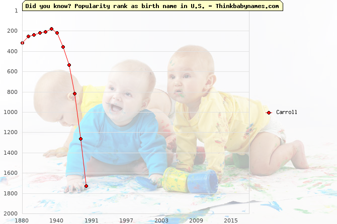 Top 1000 baby names ranking of Carroll name in U.S.