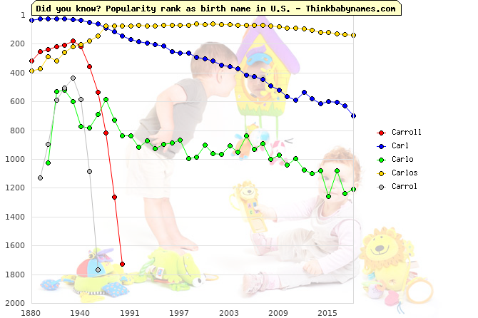 Top 1000 baby names ranking of Carroll, Carl, Carlo, Carlos, Carrol in U.S.