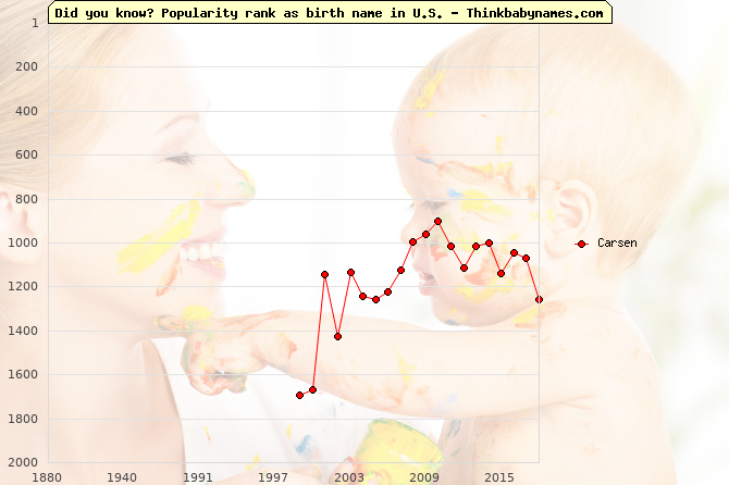 Top 2000 baby names ranking of Carsen name in U.S.