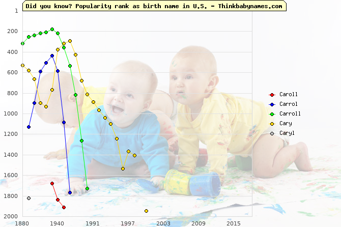 Top 2000 baby names ranking of Caroll, Carrol, Carroll, Cary, Caryl in U.S.