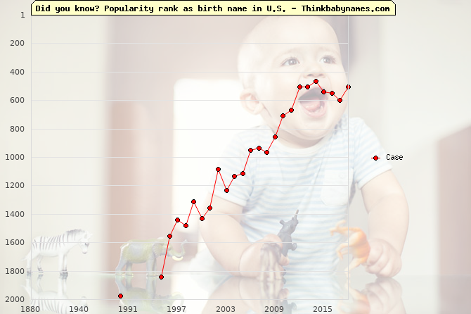 Top 2000 baby names ranking of Case name in U.S.