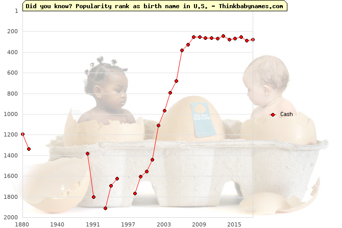 Top 2000 baby names ranking of Cash name in U.S.