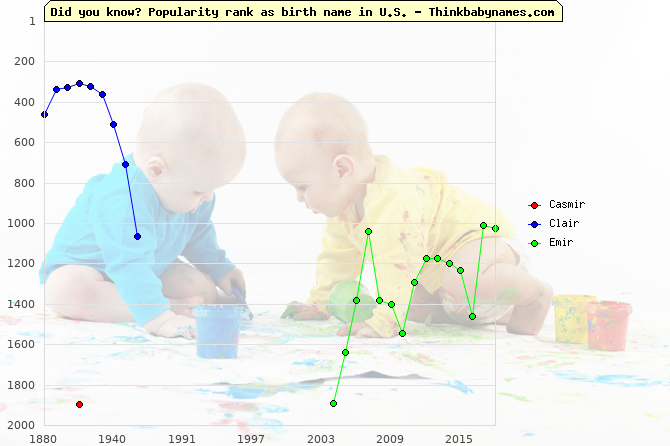 Top 2000 baby names ranking of -ir names: Casmir, Clair, Emir