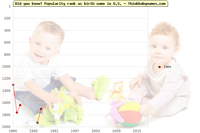 Top 2000 baby names ranking of Cass name in U.S.