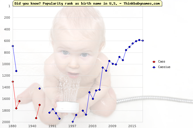 Top 2000 baby names ranking of Cass, Cassius in U.S.