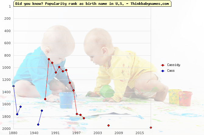 Top 2000 baby names ranking of Cassidy, Cass in U.S.
