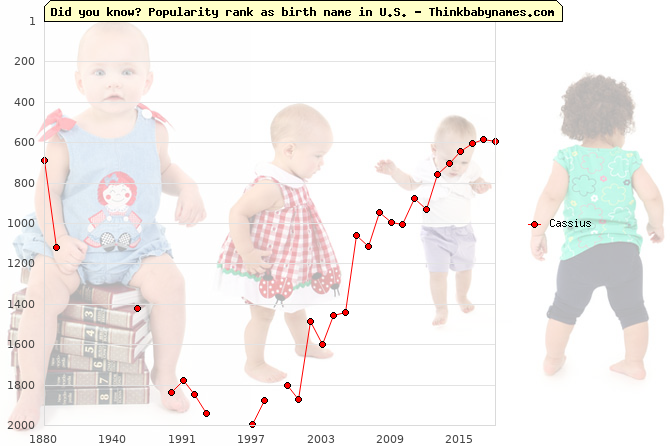 Top 2000 baby names ranking of Cassius name in U.S.