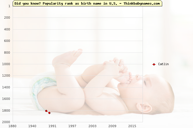 Top 2000 baby names ranking of Catlin name in U.S.