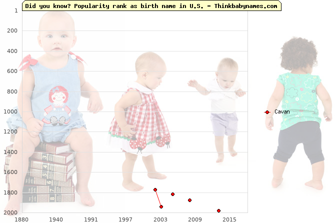 Top 2000 baby names ranking of Cavan name in U.S.