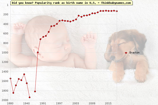 Top 2000 baby names ranking of Braxton in U.S.