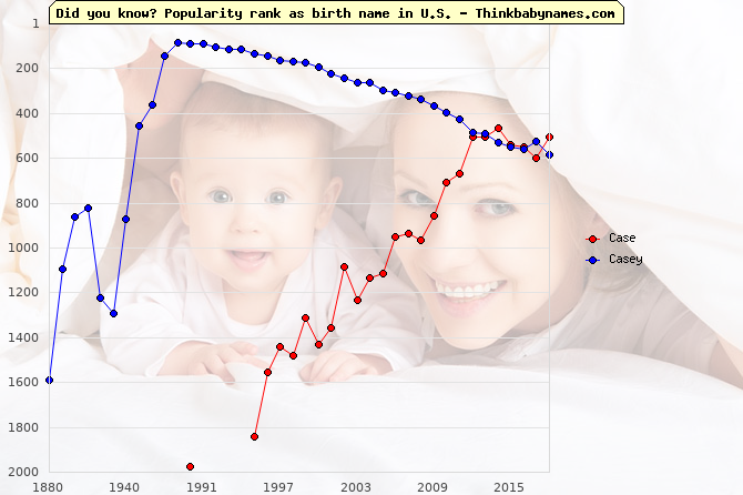 Top 2000 baby names ranking of Case, Casey in U.S.