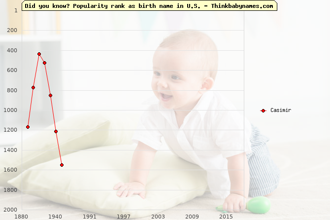 Top 2000 baby names ranking of Casimir in U.S.