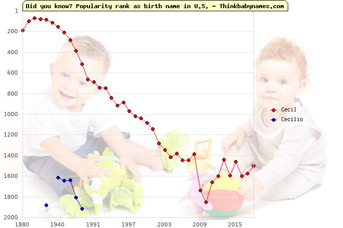 Top 2000 baby names ranking of Cecil, Cecilio in U.S.