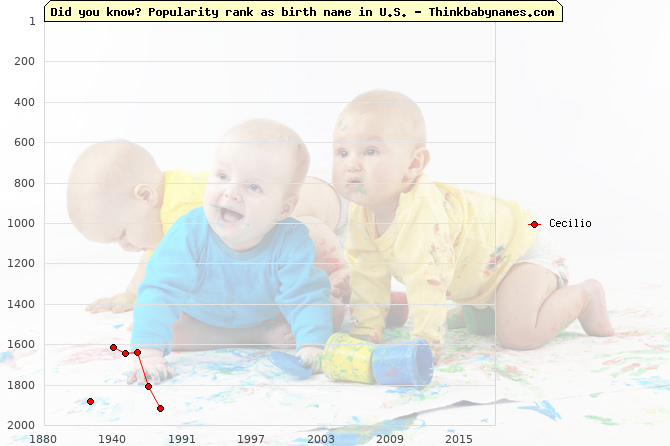 Top 2000 baby names ranking of Cecilio name in U.S.