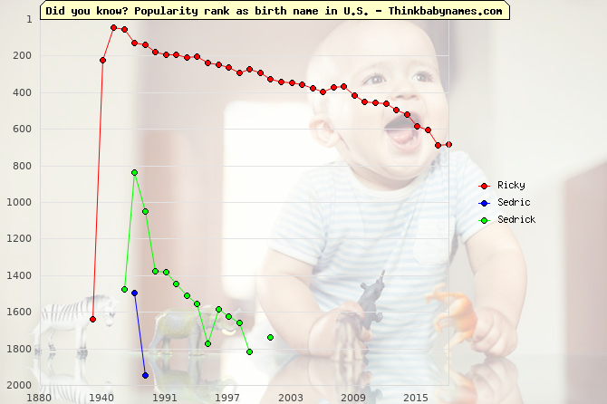 Top 2000 baby names ranking of Ricky, Sedric, Sedrick in U.S.