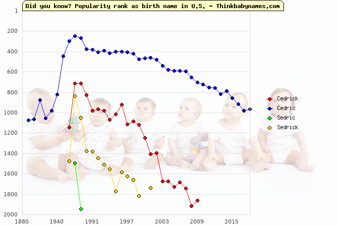 Top 2000 baby names ranking of Cedrick, Cedric, Sedric, Sedrick in U.S.