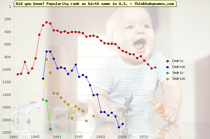 Top 2000 baby names ranking of Cedric, Cedrick, Sedric, Sedrick in U.S.