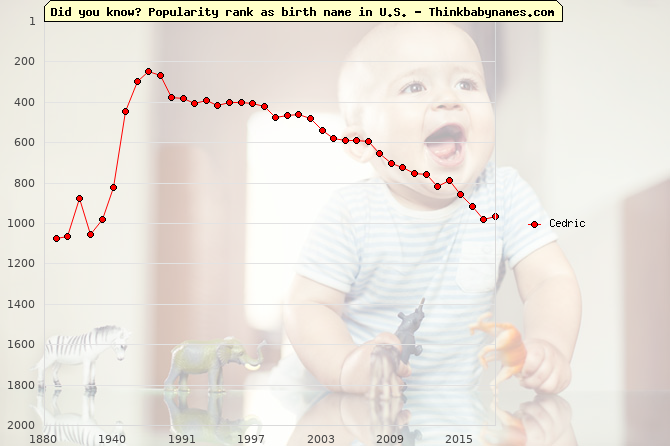 Top 2000 baby names ranking of Cedric in U.S.