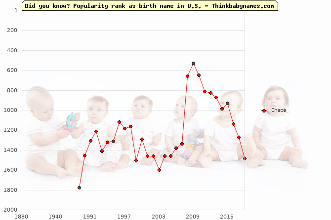 Top 2000 baby names ranking of Chace name in U.S.