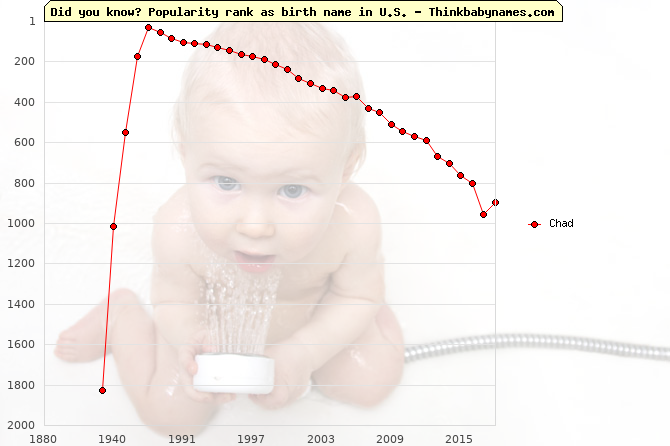 Top 2000 baby names ranking of Chad name in U.S.