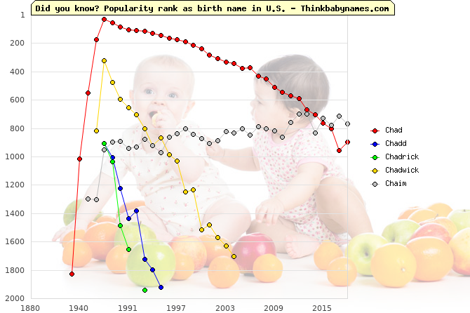 Top 2000 baby names ranking of Ch- names: Chad, Chadd, Chadrick, Chadwick, Chaim