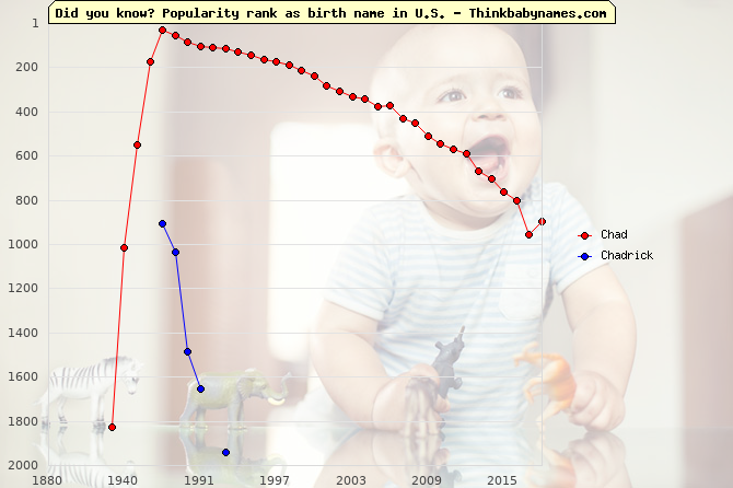 Top 1000 baby names ranking of Chad, Chadrick in U.S.