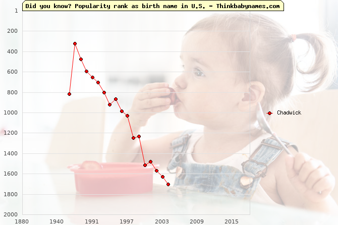 Top 2000 baby names ranking of Chadwick name in U.S.