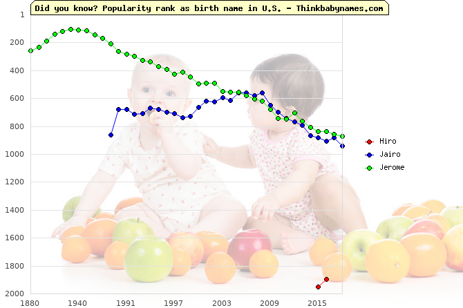 Top 2000 baby names ranking of Hiro, Jairo, Jerome in U.S.