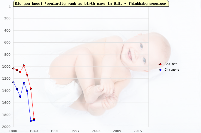 Top 2000 baby names ranking of Chalmer, Chalmers in U.S.
