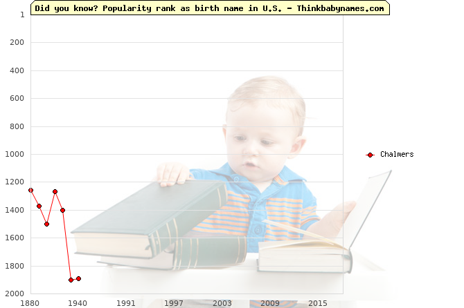 Top 2000 baby names ranking of Chalmers name in U.S.