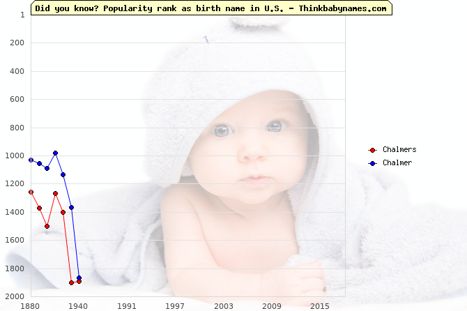 Top 2000 baby names ranking of Chalmers, Chalmer in U.S.