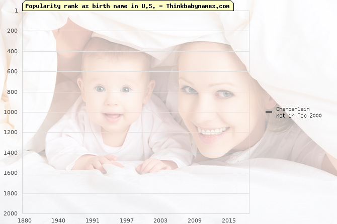 Top 2000 baby names ranking of Chamberlain name in U.S.