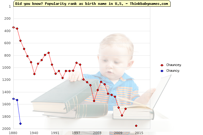 Top 2000 baby names ranking of Chauncey, Chauncy in U.S.