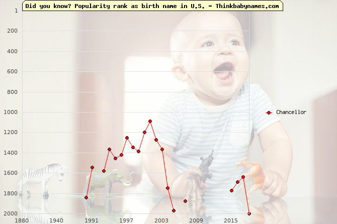 Top 2000 baby names ranking of Chancellor name in U.S.