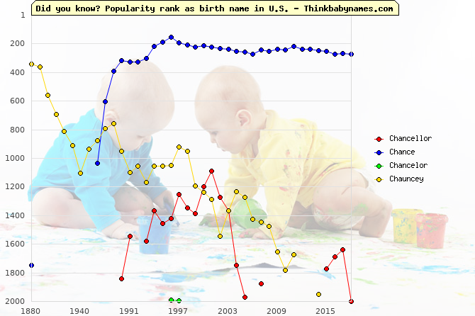 Top 2000 baby names ranking of Chancellor, Chance, Chancelor, Chauncey in U.S.