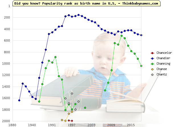 Top 2000 baby names ranking of Ch- names: Chancelor, Chandler, Channing, Chanse, Chantz
